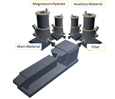 Feeding Main material, Magnesium Hydrate, Auxiliary Material, and Additive to Extruder.